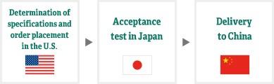 Determination of specifications and order placement in the U.S. - Acceptance test in Japan - Delivery to China
